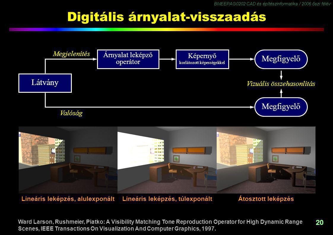BMEEPAG0202 CAD és építészinformatika / 2006 őszi félév 20 Digitális árnyalat-visszaadás Látvány Árnyalat leképző operátor Képernyő korlátozott képess