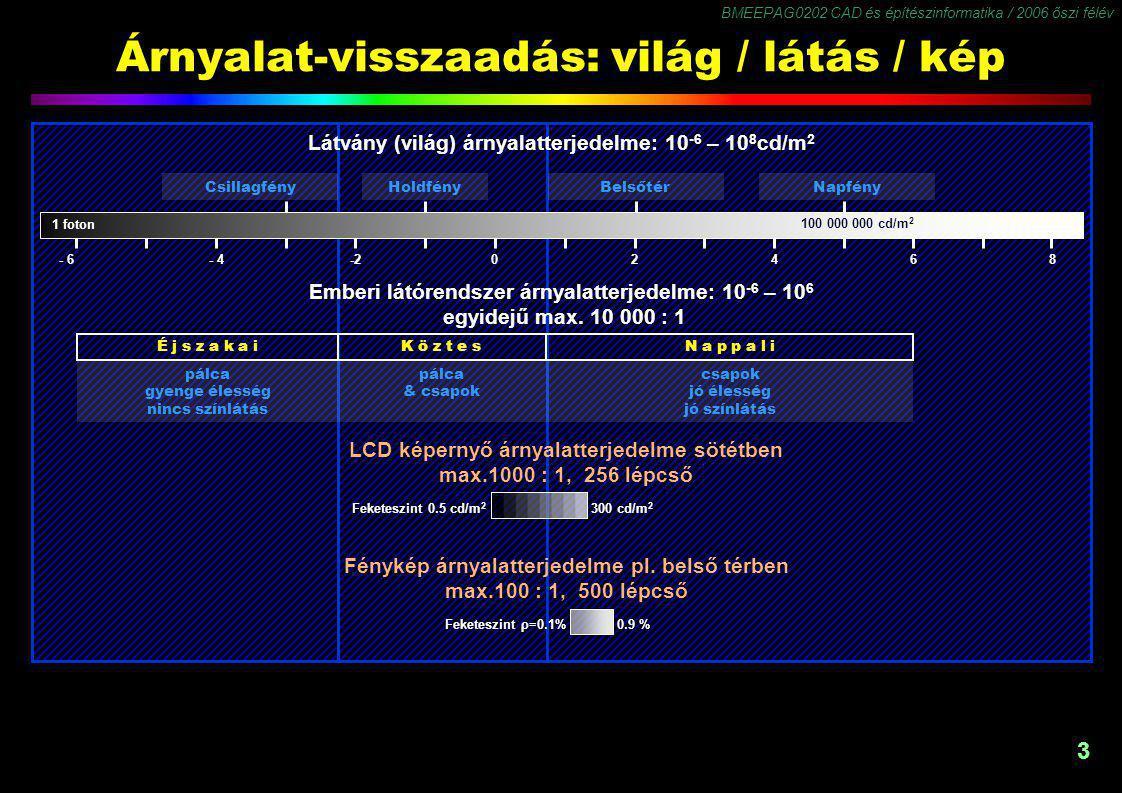BMEEPAG0202 CAD és építészinformatika / 2006 őszi félév 4 Árnyalatterjedelem (dinamika) MédiaDinamikaÁrnyalatszám Világ (látvány)10 12 ∞ Látás10 ∞ Látás egyidejűleg10 4 200 Dia1000700 Plazma1000256 LCD400-600256 CRT50 – 200400 – 530 Fénykép100465 Ff.