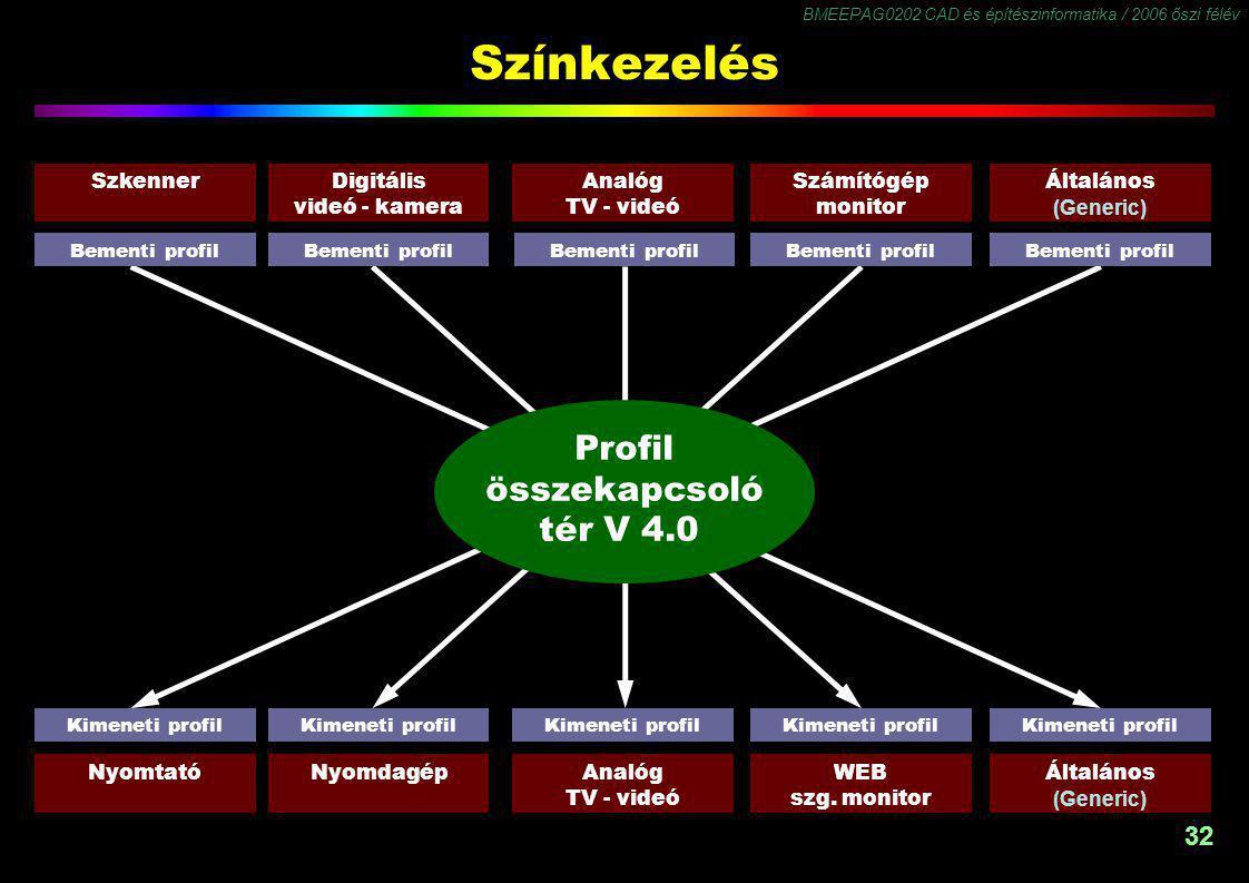BMEEPAG0202 CAD és építészinformatika / 2006 őszi félév 32 Színkezelés SzkennerÁltalános (Generic) Analóg TV - videó Számítógép monitor Digitális vide