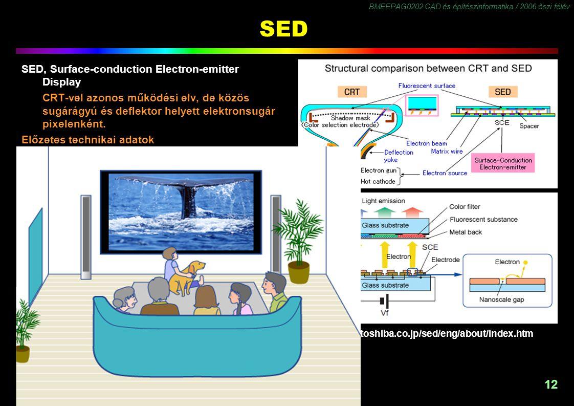 BMEEPAG0202 CAD és építészinformatika / 2006 őszi félév 12 http://www3.toshiba.co.jp/sed/eng/about/index.htm SED SED, Surface-conduction Electron-emitter Display CRT-vel azonos működési elv, de közös sugárágyú és deflektor helyett elektronsugár pixelenként.