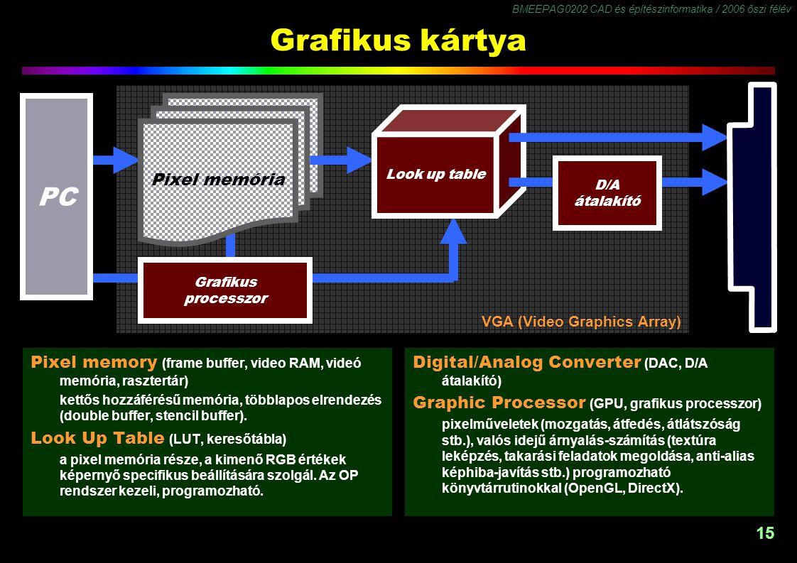 BMEEPAG0202 CAD és építészinformatika / 2006 őszi félév 15 Grafikus kártya Pixel memória Look up table PC Grafikus processzor VGA (Video Graphics Arra