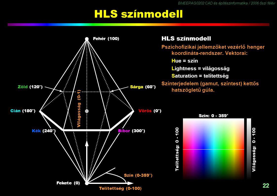 BMEEPAG0202 CAD és építészinformatika / 2006 őszi félév 22 HLS színmodell Pszichofizikai jellemzőket vezérlő henger koordináta-rendszer. Vektorai: Hue