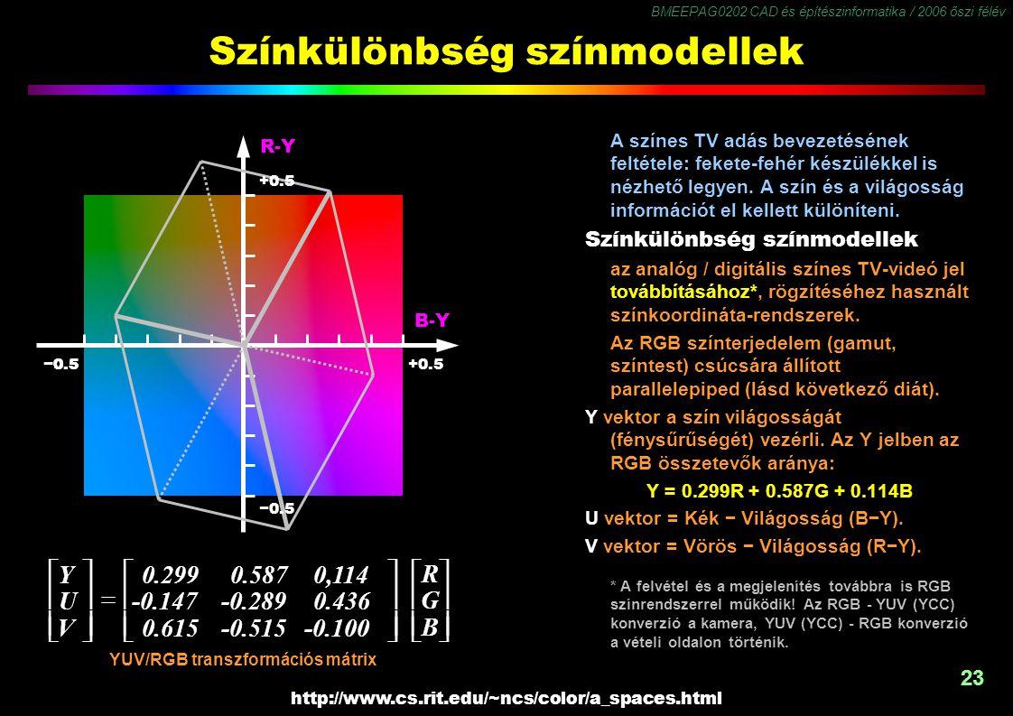 BMEEPAG0202 CAD és építészinformatika / 2006 őszi félév 23 Színkülönbség színmodellek A színes TV adás bevezetésének feltétele: fekete-fehér készülékkel is nézhető legyen.