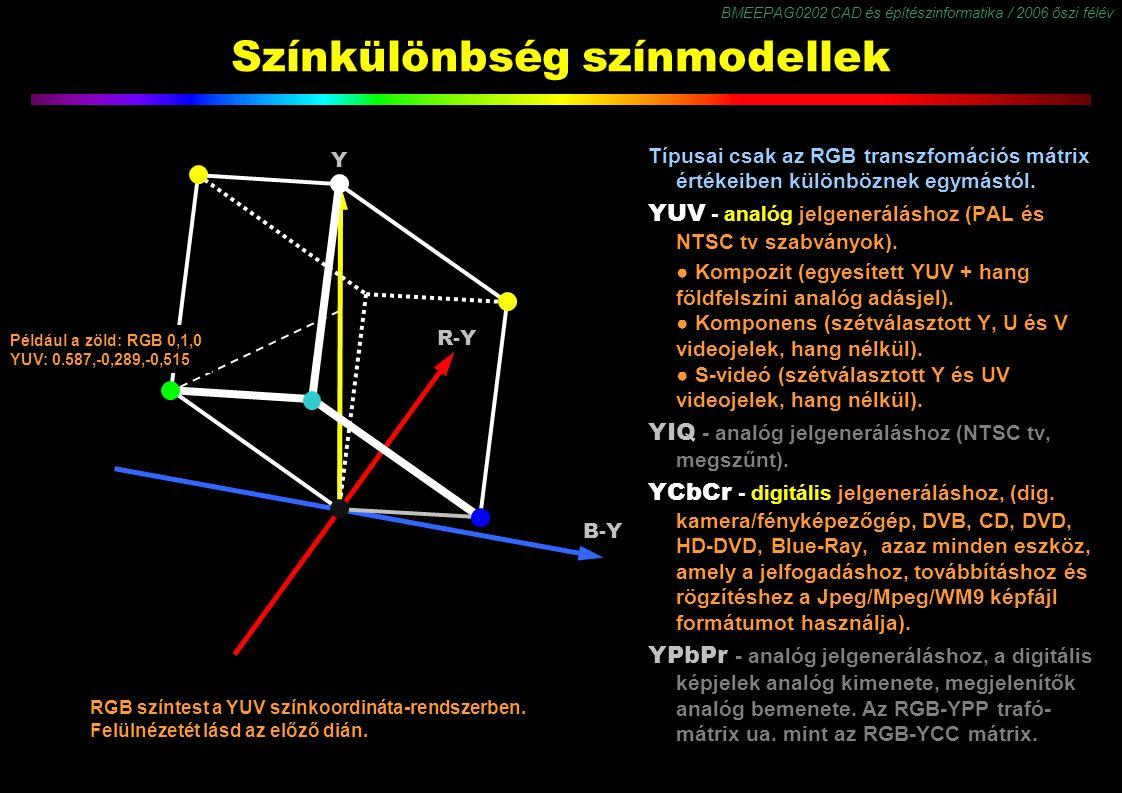 BMEEPAG0202 CAD és építészinformatika / 2006 őszi félév 24 Színkülönbség színmodellek Típusai csak az RGB transzfomációs mátrix értékeiben különböznek egymástól.