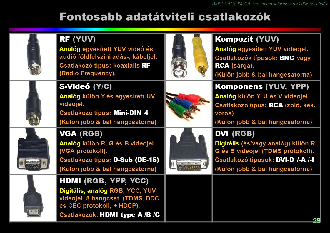 BMEEPAG0202 CAD és építészinformatika / 2006 őszi félév 29 Fontosabb adatátviteli csatlakozók RF (YUV) Analóg egyesített YUV videó és audió földfelszíni adás-, kábeljel.