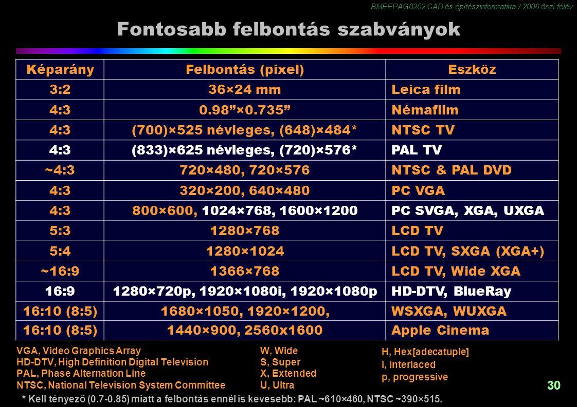 BMEEPAG0202 CAD és építészinformatika / 2006 őszi félév 30 Fontosabb felbontás szabványok KéparányFelbontás (pixel)Eszköz 3:236×24 mmLeica film 4:30.98 ×0.735 Némafilm 4:3(700)×525 névleges, (648)×484*NTSC TV 4:3(833)×625 névleges, (720)×576*PAL TV ~4:3720×480, 720×576NTSC & PAL DVD 4:3320×200, 640×480PC VGA 4:3800×600, 1024×768, 1600×1200PC SVGA, XGA, UXGA 5:31280×768LCD TV 5:41280×1024LCD TV, SXGA (XGA+) ~16:91366×768LCD TV, Wide XGA 16:91280×720p, 1920×1080i, 1920×1080pHD-DTV, BlueRay 16:10 (8:5)1680×1050, 1920×1200,WSXGA, WUXGA 16:10 (8:5)1440×900, 2560x1600Apple Cinema VGA, Video Graphics Array HD-DTV, High Definition Digital Television PAL, Phase Alternation Line NTSC, National Television System Committee W, Wide S, Super X, Extended U, Ultra H, Hex[adecatuple] i, interlaced p, progressive * Kell tényező (0.7-0.85) miatt a felbontás ennél is kevesebb: PAL ~610×460, NTSC ~390×515.