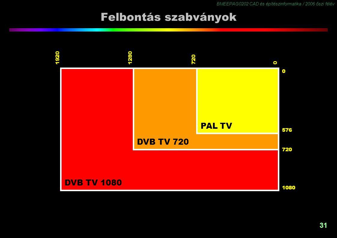 BMEEPAG0202 CAD és építészinformatika / 2006 őszi félév 31 Felbontás szabványok 1080 720 576 0 072012801920 PAL TV DVB TV 720 DVB TV 1080