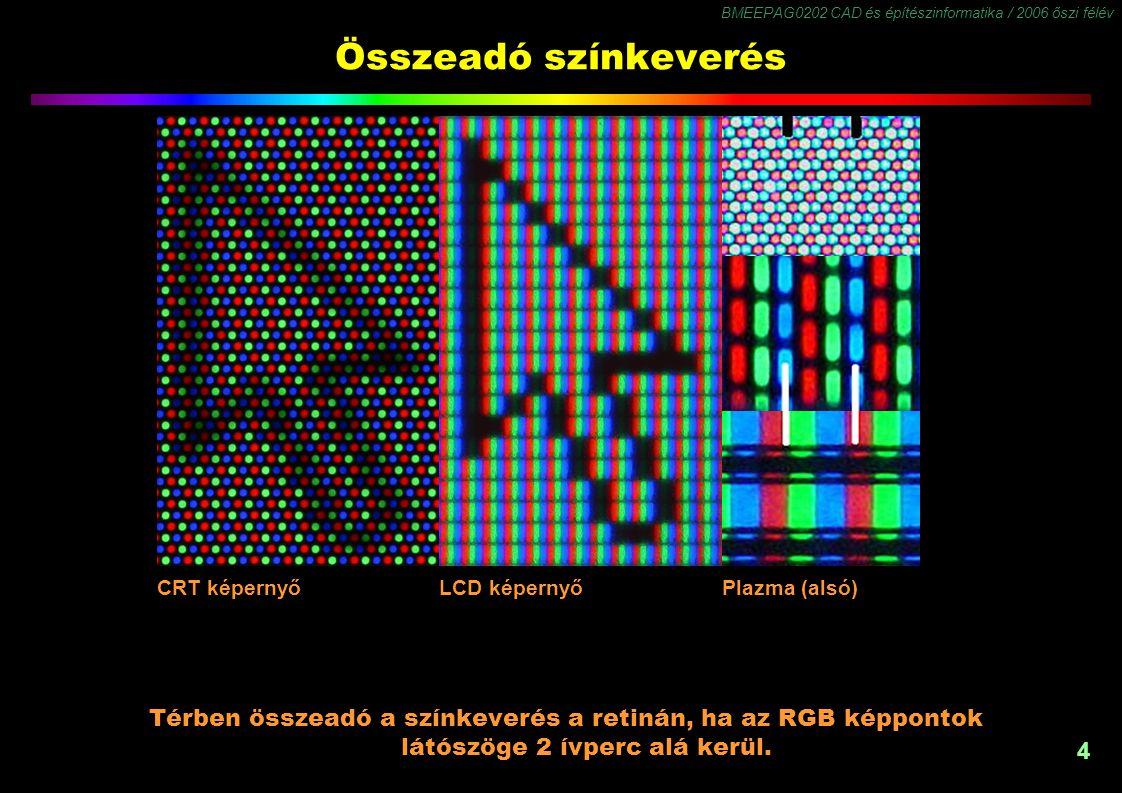 BMEEPAG0202 CAD és építészinformatika / 2006 őszi félév 4 Összeadó színkeverés Térben összeadó a színkeverés a retinán, ha az RGB képpontok látószöge 2 ívperc alá kerül.