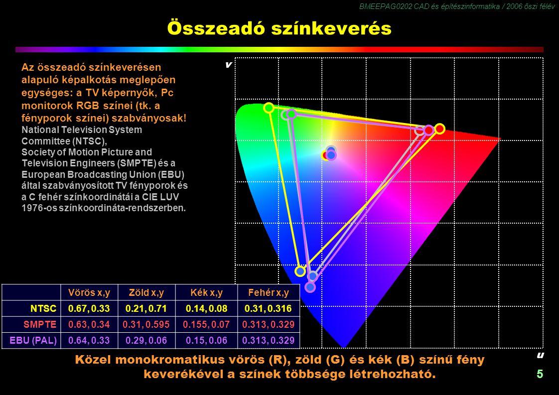 BMEEPAG0202 CAD és építészinformatika / 2006 őszi félév 5 Összeadó színkeverés Közel monokromatikus vörös (R), zöld (G) és kék (B) színű fény keverékével a színek többsége létrehozható.