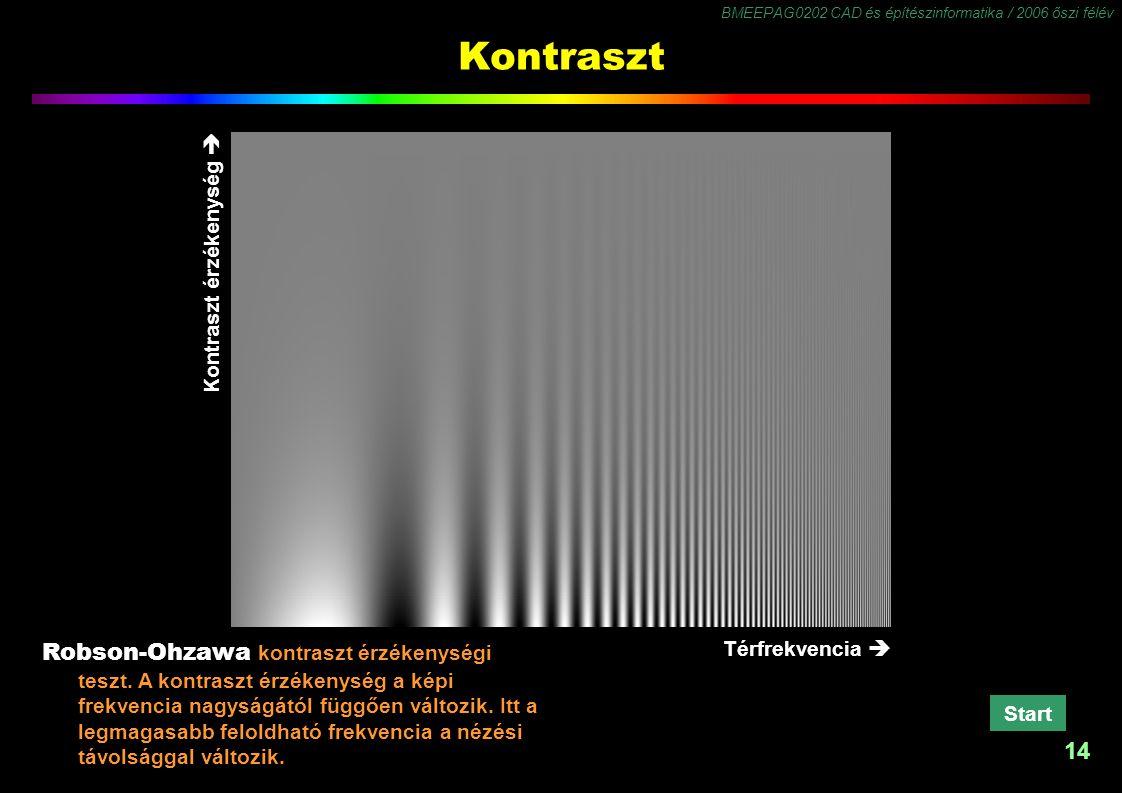 BMEEPAG0202 CAD és építészinformatika / 2006 őszi félév 14 Kontraszt érzékenység  Kontraszt Robson-Ohzawa kontraszt érzékenységi teszt. A kontraszt é