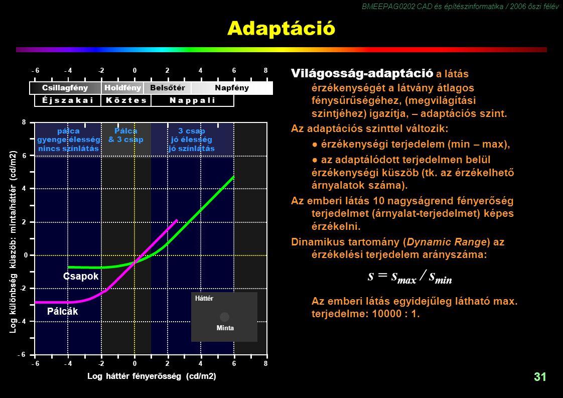 BMEEPAG0202 CAD és építészinformatika / 2006 őszi félév 31 Adaptáció Világosság-adaptáció a látás érzékenységét a látvány átlagos fénysűrűségéhez, (me