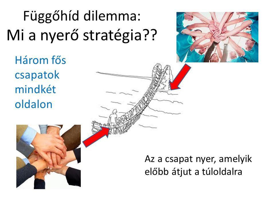 Függőhíd dilemma: Mi a nyerő stratégia .