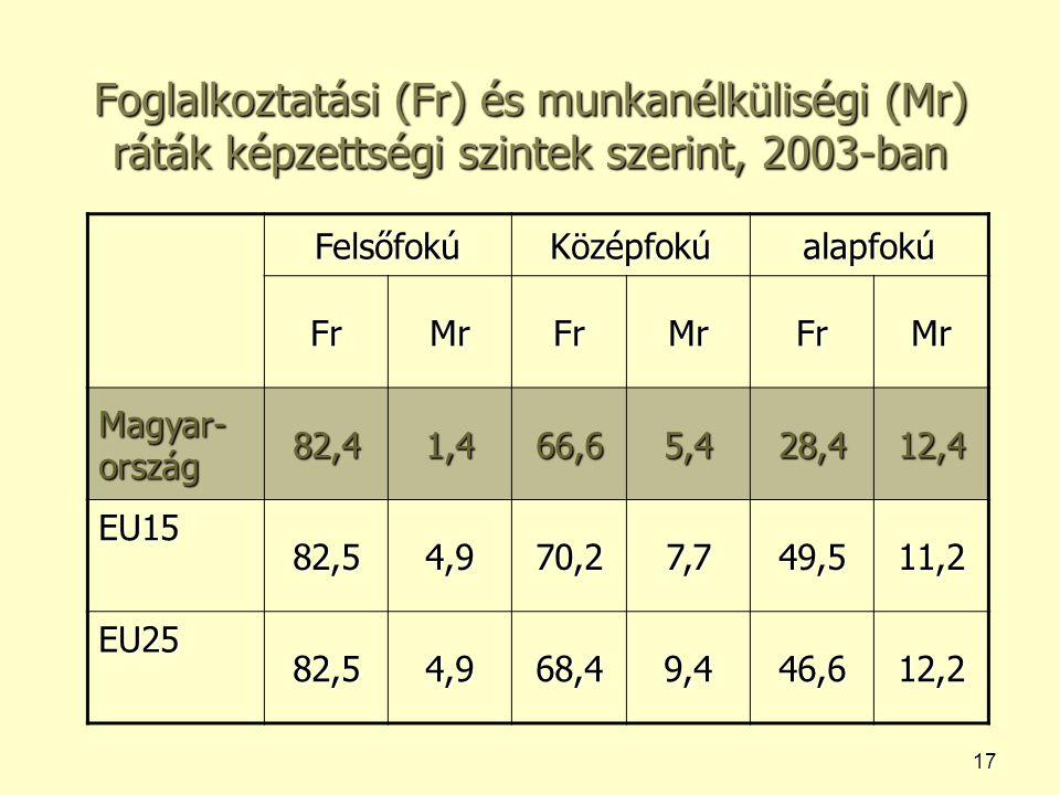 17 Foglalkoztatási (Fr) és munkanélküliségi (Mr) ráták képzettségi szintek szerint, 2003-ban FelsőfokúKözépfokúalapfokú FrMrFrMrFrMr Magyar- ország 82