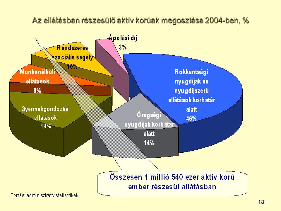 18 Az ellátásban részesülő aktív korúak megoszlása 2004-ben, %