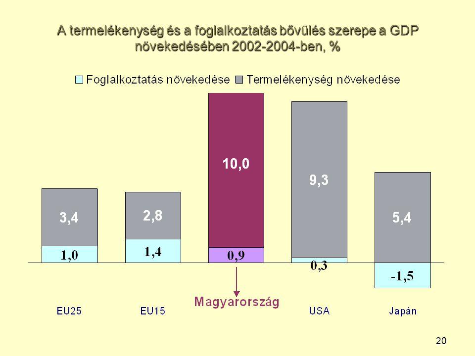 20 A termelékenység és a foglalkoztatás bővülés szerepe a GDP növekedésében 2002-2004-ben, %