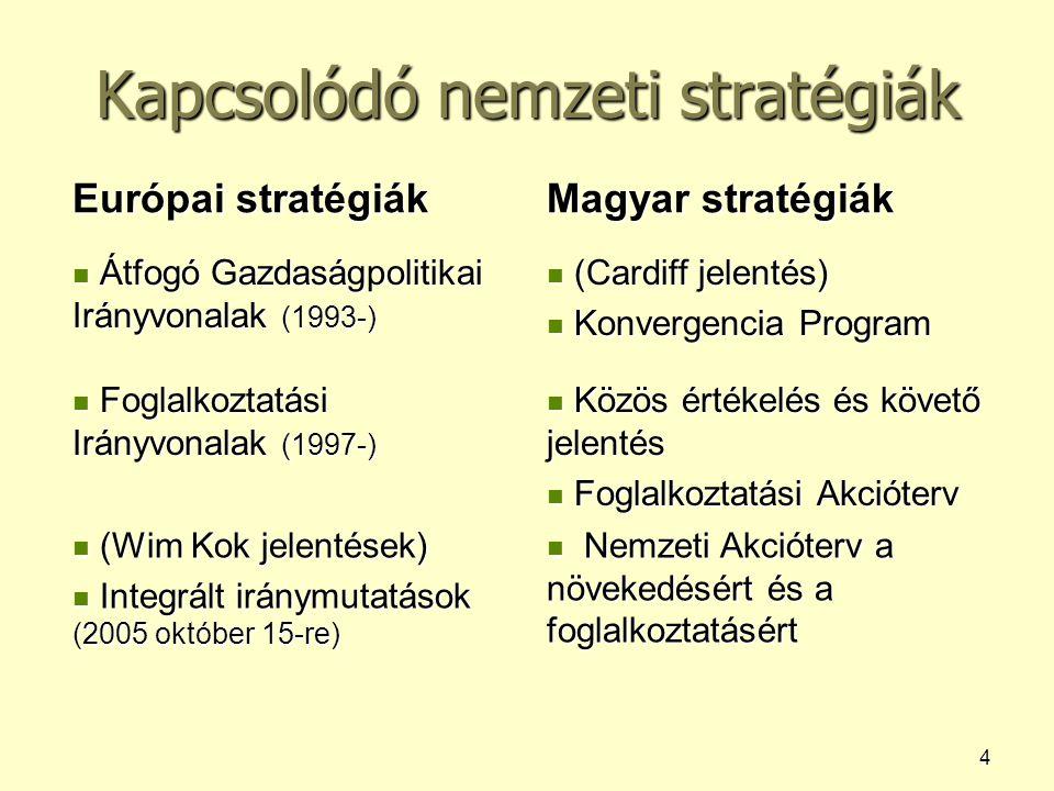 4 Kapcsolódó nemzeti stratégiák Európai stratégiák Magyar stratégiák Átfogó Gazdaságpolitikai Irányvonalak (1993-) Átfogó Gazdaságpolitikai Irányvonal