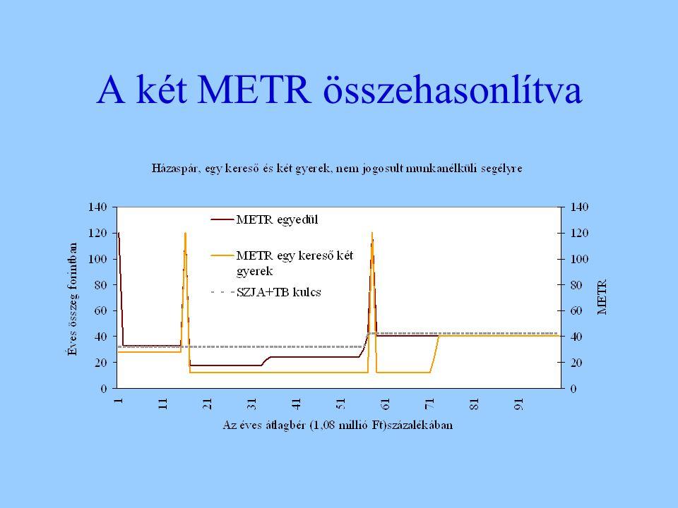 A két METR összehasonlítva