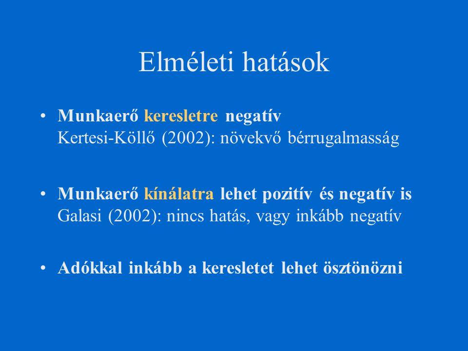 Elméleti hatások Munkaerő keresletre negatív Kertesi-Köllő (2002): növekvő bérrugalmasság Munkaerő kínálatra lehet pozitív és negatív is Galasi (2002): nincs hatás, vagy inkább negatív Adókkal inkább a keresletet lehet ösztönözni