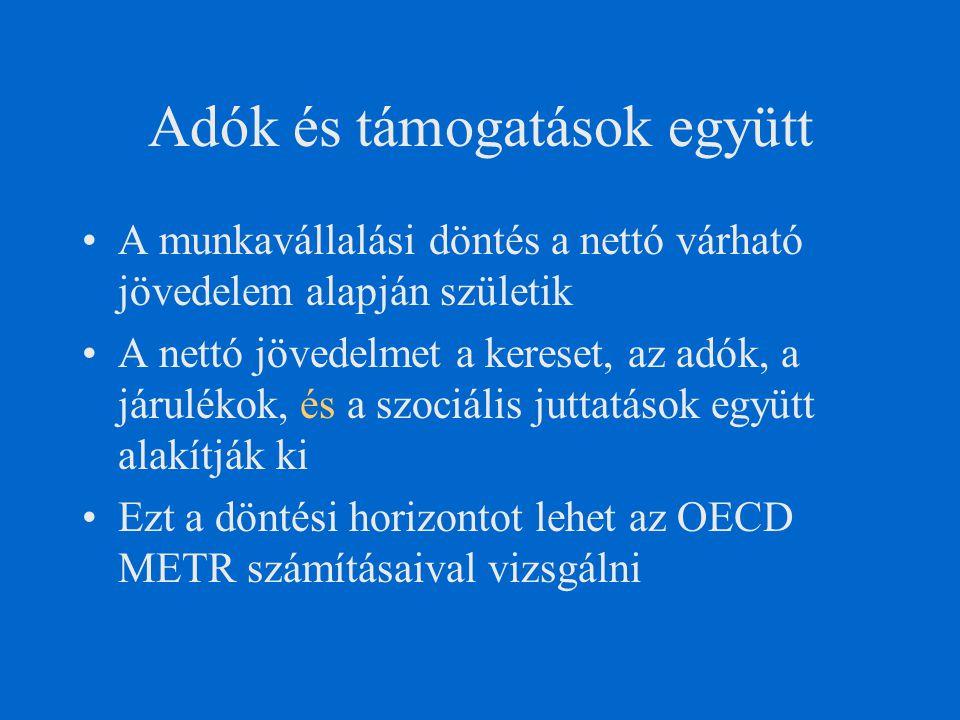 Adók és támogatások együtt A munkavállalási döntés a nettó várható jövedelem alapján születik A nettó jövedelmet a kereset, az adók, a járulékok, és a szociális juttatások együtt alakítják ki Ezt a döntési horizontot lehet az OECD METR számításaival vizsgálni