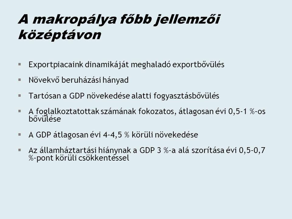 A makropálya főbb jellemzői középtávon  Exportpiacaink dinamikáját meghaladó exportbővülés  Növekvő beruházási hányad  Tartósan a GDP növekedése alatti fogyasztásbővülés  A foglalkoztatottak számának fokozatos, átlagosan évi 0,5-1 %-os bővülése  A GDP átlagosan évi 4-4,5 % körüli növekedése  Az államháztartási hiánynak a GDP 3 %-a alá szorítása évi 0,5-0,7 %-pont körüli csökkentéssel