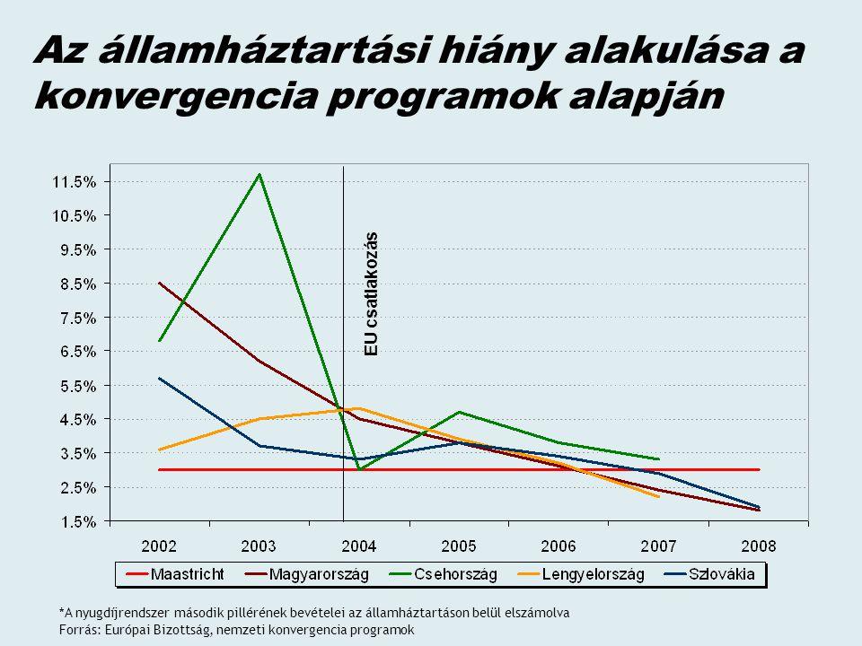 Az államháztartási hiány alakulása a konvergencia programok alapján E U c s a t l a k o z á s *A nyugdíjrendszer második pillérének bevételei az államháztartáson belül elszámolva Forrás: Európai Bizottság, nemzeti konvergencia programok