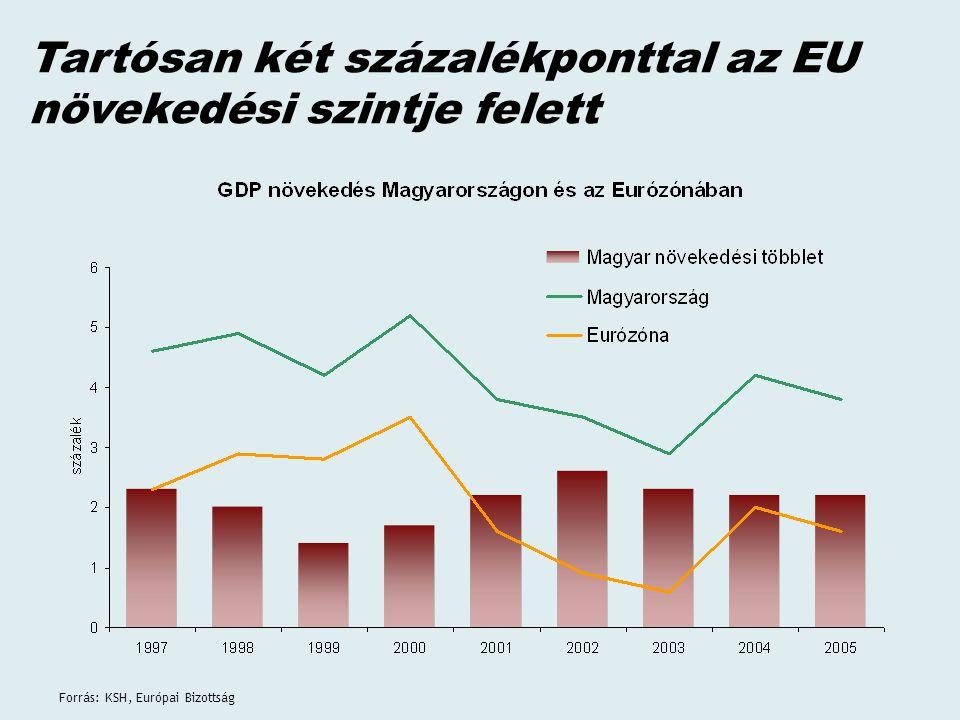 Forrás: KSH, Európai Bizottság Tartósan két százalékponttal az EU növekedési szintje felett