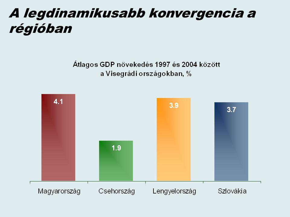 A legdinamikusabb konvergencia a régióban