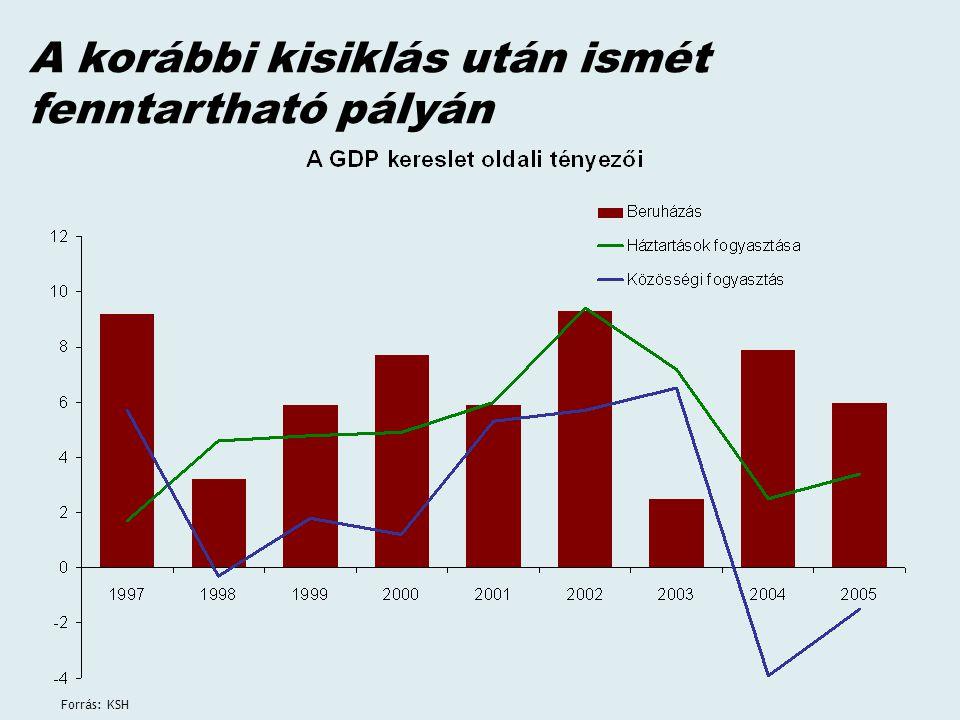 Forrás: KSH, PM A magyar gazdaság dekonjunktúrában is versenyképes