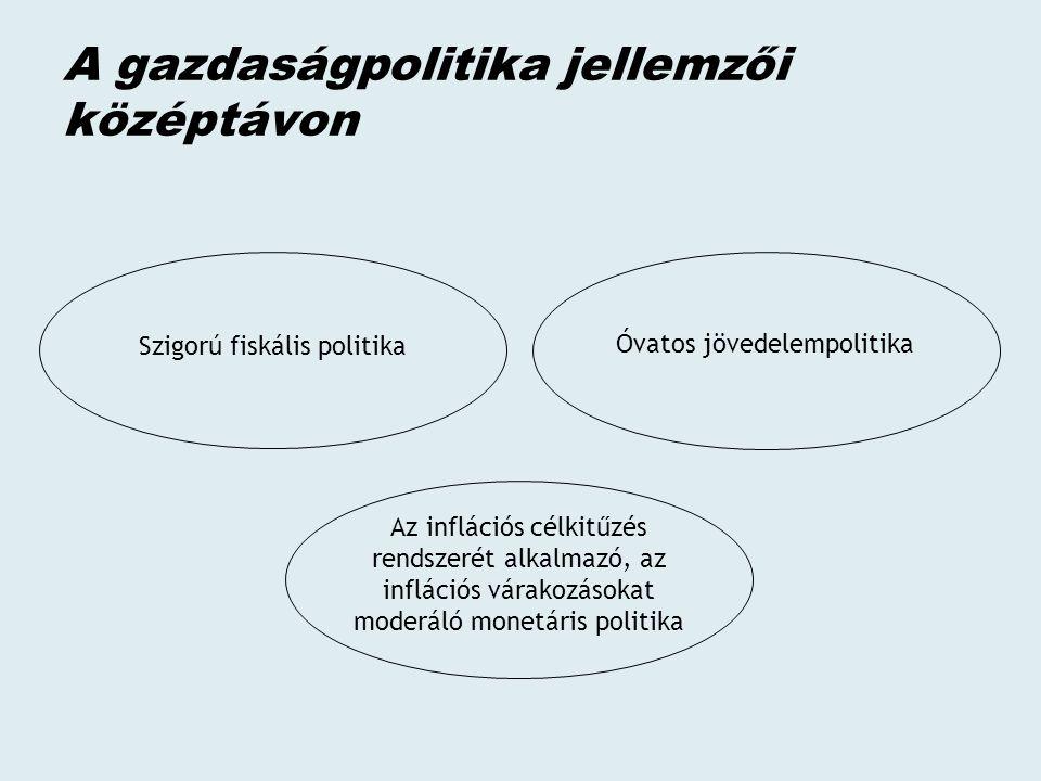 A gazdaságpolitika jellemzői középtávon Szigorú fiskális politika Az inflációs célkitűzés rendszerét alkalmazó, az inflációs várakozásokat moderáló monetáris politika Óvatos jövedelempolitika