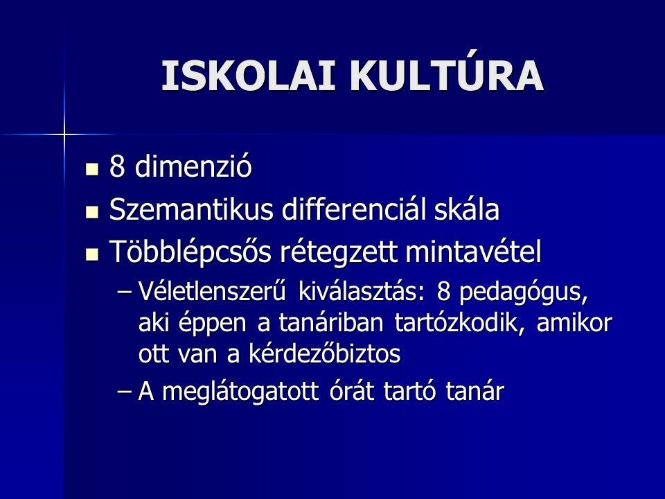 ISKOLAI KULTÚRA 8 dimenzió 8 dimenzió Szemantikus differenciál skála Szemantikus differenciál skála Többlépcsős rétegzett mintavétel Többlépcsős réteg