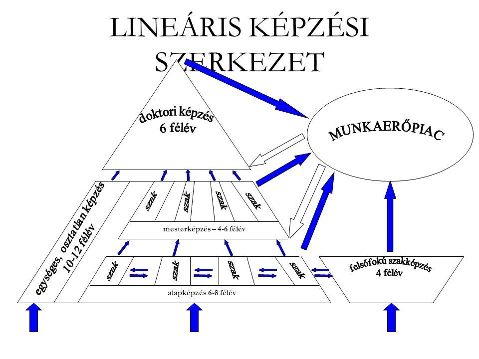 LINEÁRIS KÉPZÉSI SZERKEZET alapképzés 6-8 félév mesterképzés – 4-6 félév