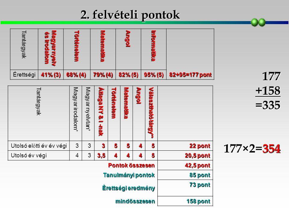 2. felvételi pontok Tantárgyak Magyar nyelv és irodalom Történelem Matematika Angol Informatika Érettségi 41% (3) 68% (4) 79% (4) 82% (5) 95% (5) 82+9