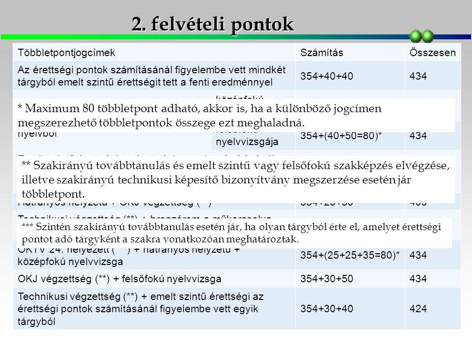 2. felvételi pontok TöbbletpontjogcímekSzámításÖsszesen Az érettségi pontok számításánál figyelembe vett mindkét tárgyból emelt szintű érettségit tett