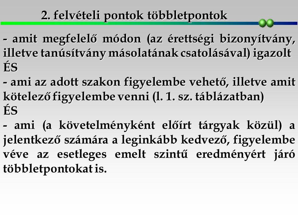 2. felvételi pontok többletpontok - amit megfelelő módon (az érettségi bizonyítvány, illetve tanúsítvány másolatának csatolásával) igazolt ÉS - ami az