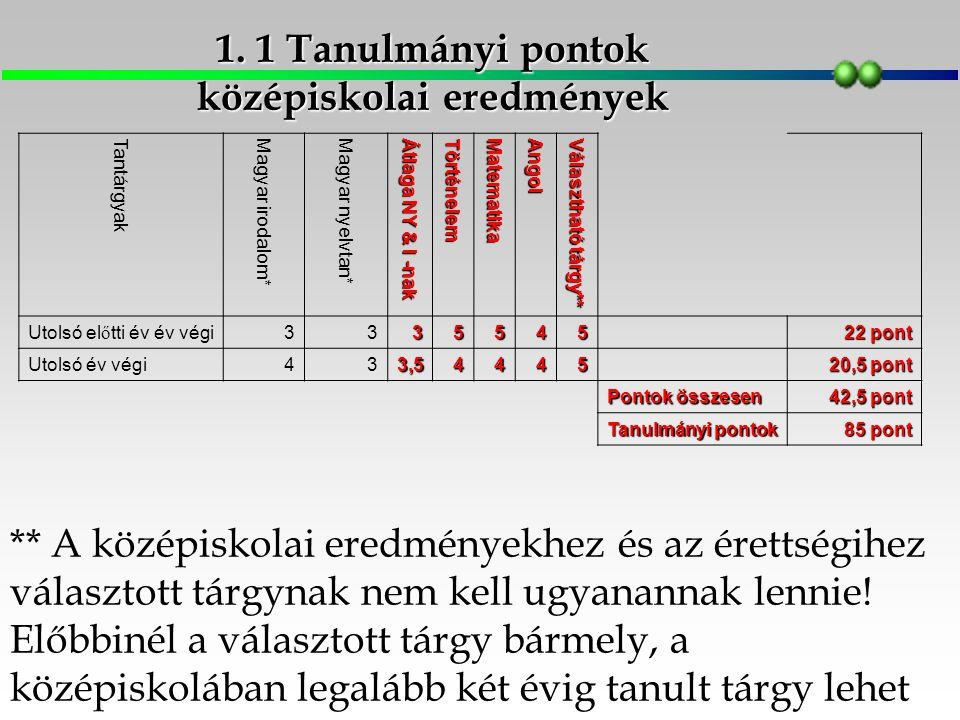 Az érettségi bizonyítványában szereplő eredmé- nyek közül a négy kötelező és egy szabadon vá- lasztott érettségi vizsgatárgy százalékos ered- ményeinek átlagát egész számra kell kerekíteni Tantárgyak Magyar nyelv és irodalom Történelem Matematika Angol Informatika Érettségi 41% (3) 68% (4) 79% (4) 82% (5) 95% (5) 41+68+79+82+95=365/5 73 pont A kötelező érettségi tantárgyak (magyar nyelv és irodalom, matematika, történelem, idegen nyelv: angol) mellé az informatika tantárgyat választottuk.