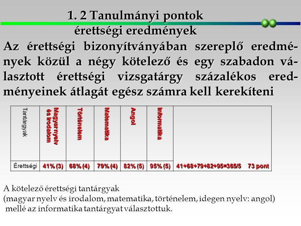 Középiskolai jegyekből: 3+5+5+4+5+3,5+4+4+4+5=42,5x2 85 Érettségiből: 41+79+68+82+95=365/573 Tanulmányi pontok összesen: 85+73158 1.