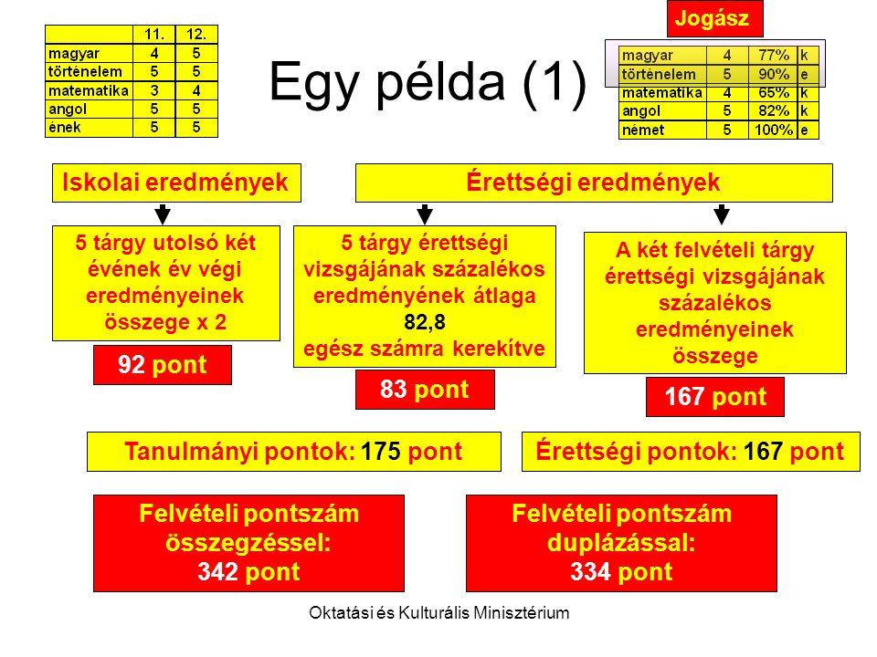 Oktatási és Kulturális Minisztérium Felvételi pontszám duplázással: 334 pont Egy példa (1) Iskolai eredményekÉrettségi eredmények A két felvételi tárgy érettségi vizsgájának százalékos eredményeinek összege 5 tárgy utolsó két évének év végi eredményeinek összege x 2 92 pont 83 pont 167 pont Felvételi pontszám összegzéssel: 342 pont Tanulmányi pontok: 175 pontÉrettségi pontok: 167 pont 5 tárgy érettségi vizsgájának százalékos eredményének átlaga 82,8 egész számra kerekítve Jogász