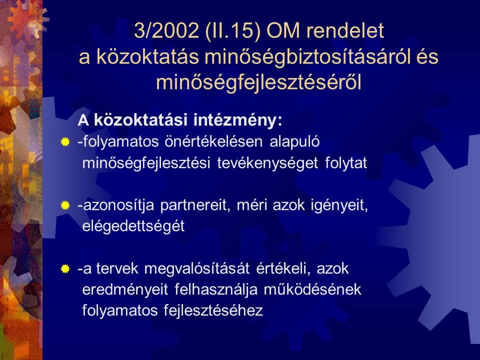 3/2002 (II.15) OM rendelet a közoktatás minőségbiztosításáról és minőségfejlesztéséről A közoktatási intézmény:  -folyamatos önértékelésen alapuló mi