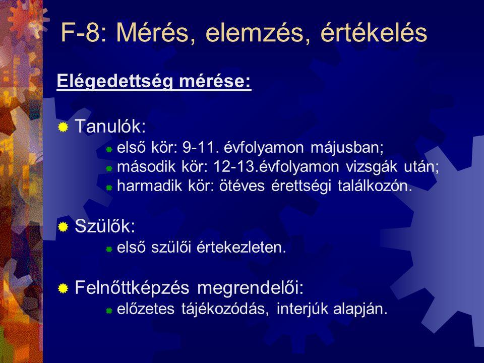 F-8: Mérés, elemzés, értékelés Elégedettség mérése:  Tanulók:  első kör: 9-11. évfolyamon májusban;  második kör: 12-13.évfolyamon vizsgák után; 
