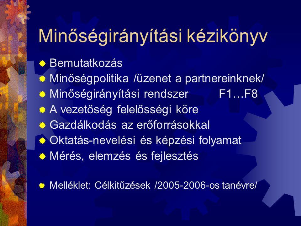 Minőségirányítási kézikönyv  Bemutatkozás  Minőségpolitika /üzenet a partnereinknek/  Minőségirányítási rendszer F1…F8  A vezetőség felelősségi kö