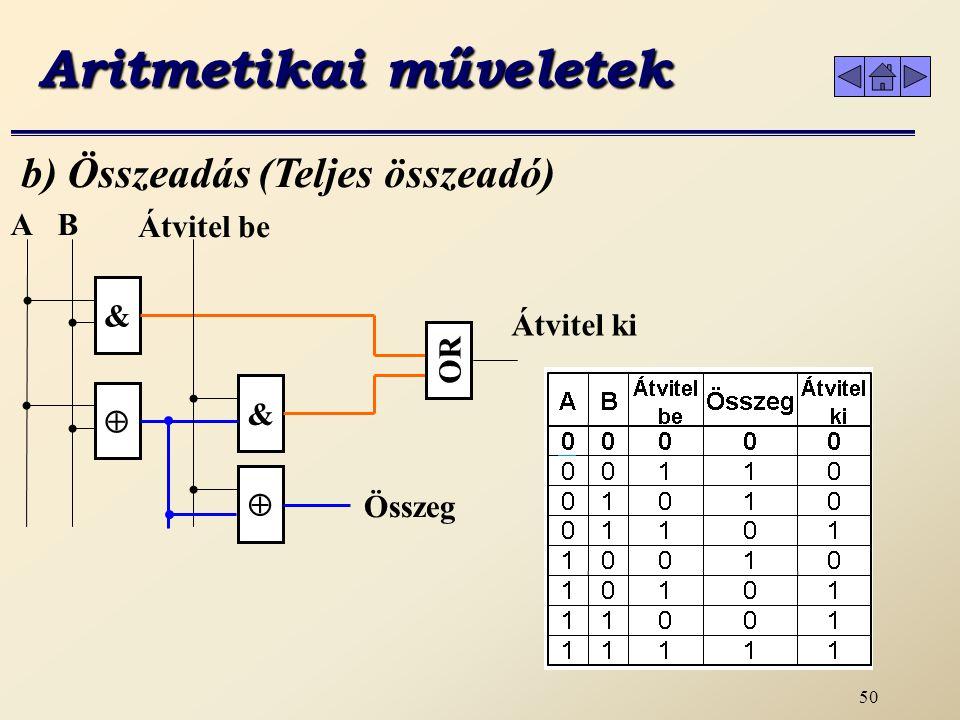 49 a) Összeadás (1 bites) Aritmetikai műveletek 1 0 0 1 0 A + B 0111 1001 1010 0000 A  B A & BBA &  Összeg Átvitel