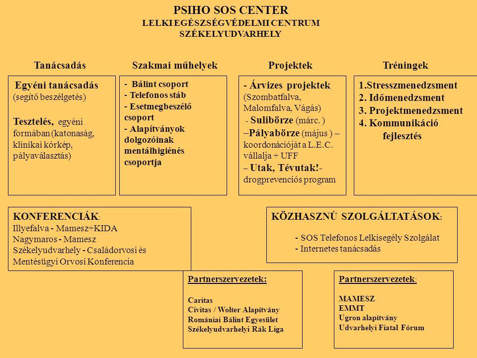 PSIHO SOS CENTER LELKI EGÉSZSÉGVÉDELMI CENTRUM SZÉKELYUDVARHELY Egyéni tanácsadás (segítő beszélgetés) Tesztelés, egyéni formában (katonaság, klinikai kórkép, pályaválasztás) - Bálint csoport - Telefonos stáb - Esetmegbeszélő csoport - Alapítványok dolgozóinak mentálhigiénés csoportja 1.Stresszmenedzsment 2.