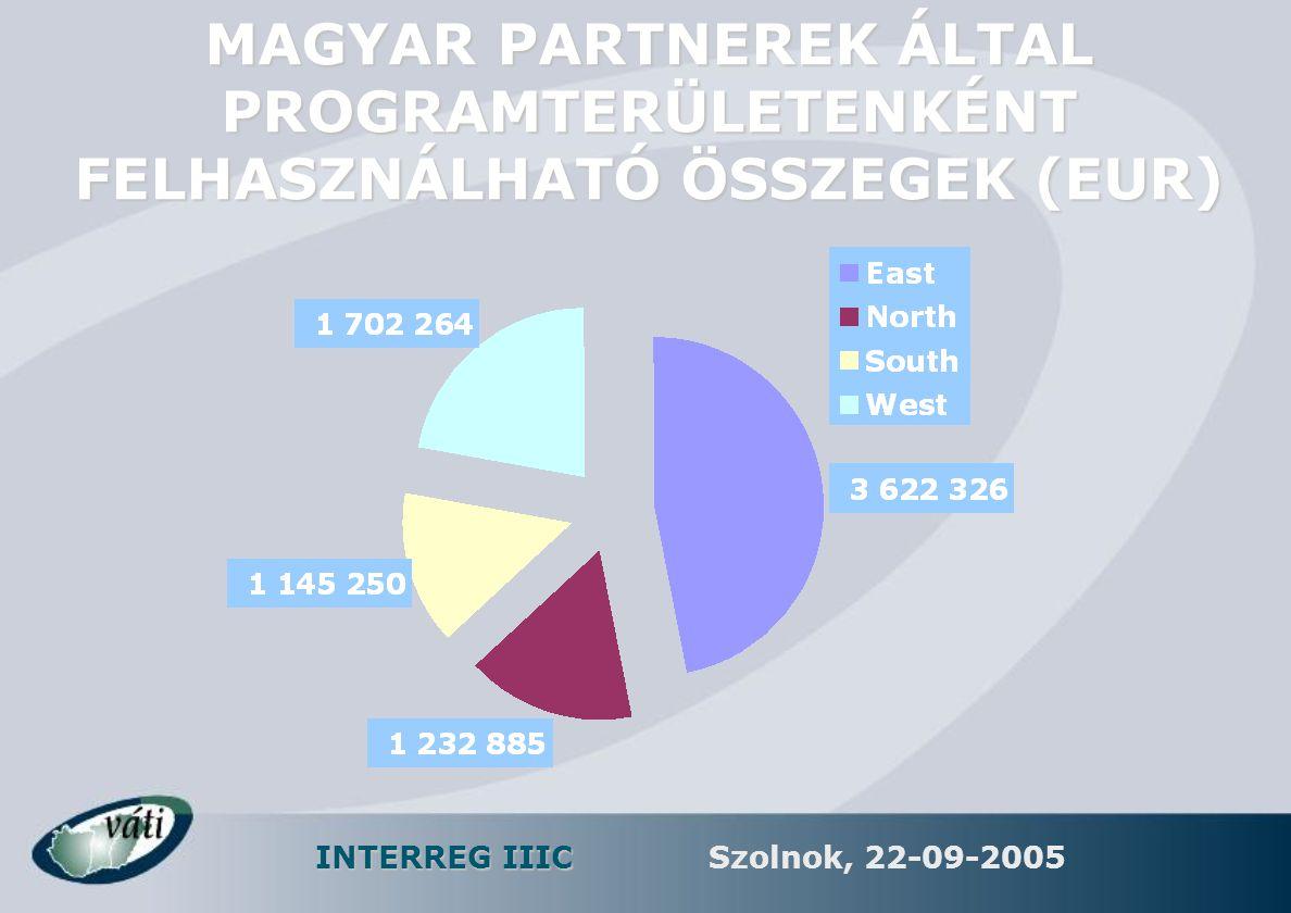 INTERREG IIIC Szolnok, 22-09-2005 MAGYAR PARTNEREK ÁLTAL PROGRAMTERÜLETENKÉNT FELHASZNÁLHATÓ ÖSSZEGEK (EUR)