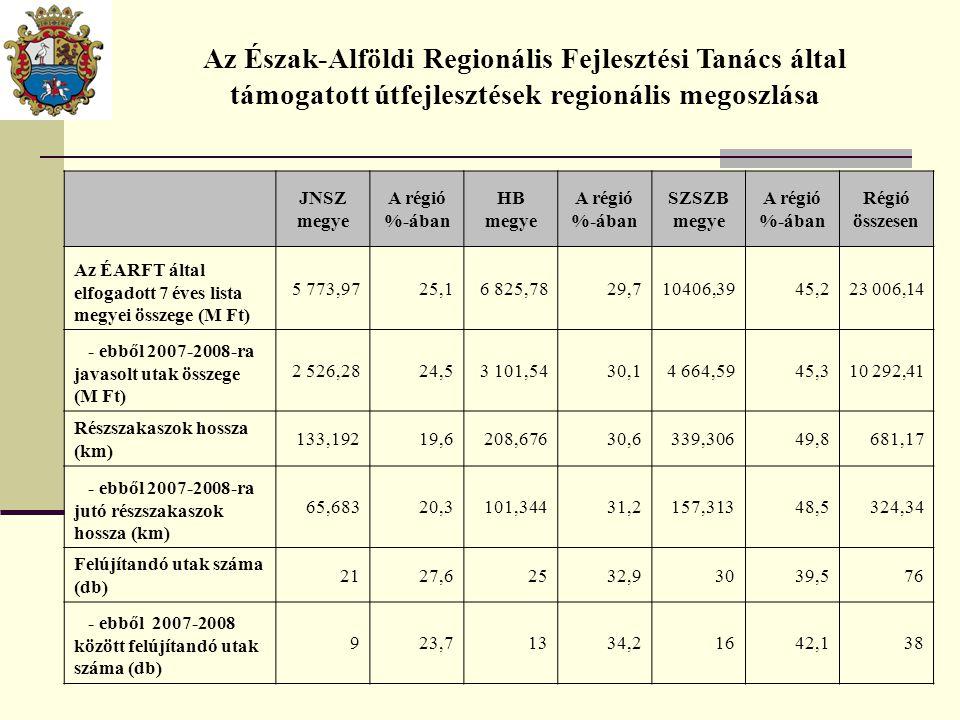 JNSZ megye A régió %-ában HB megye A régió %-ában SZSZB megye A régió %-ában Régió összesen Az ÉARFT által elfogadott 7 éves lista megyei összege (M F