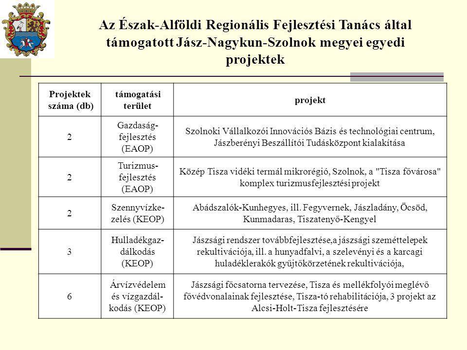 Projektek száma (db) támogatási terület projekt 2 Gazdaság- fejlesztés (EAOP) Szolnoki Vállalkozói Innovációs Bázis és technológiai centrum, Jászberén