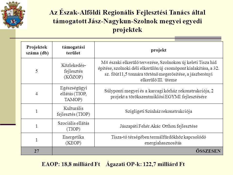 Projektek száma (db) támogatási terület projekt 5 Közlekedés- fejlesztés (KÖZOP) M4 északi elkerülő tervezése, Szolnokon új keleti Tisza híd építése,