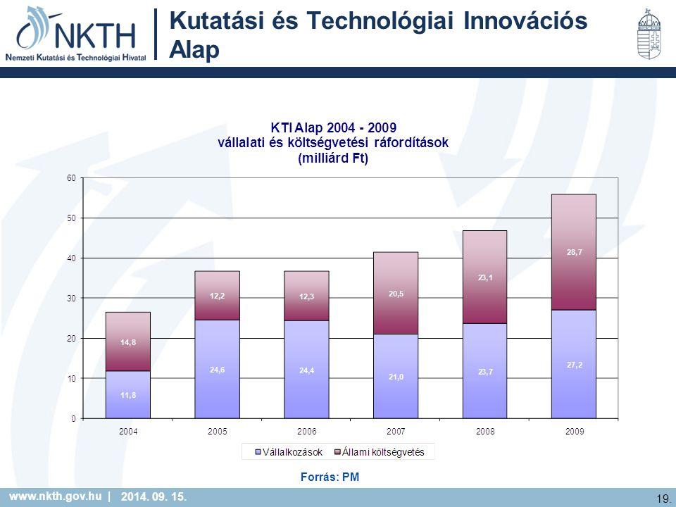www.nkth.gov.hu | 19. 2014. 09. 15. Kutatási és Technológiai Innovációs Alap Forrás: PM