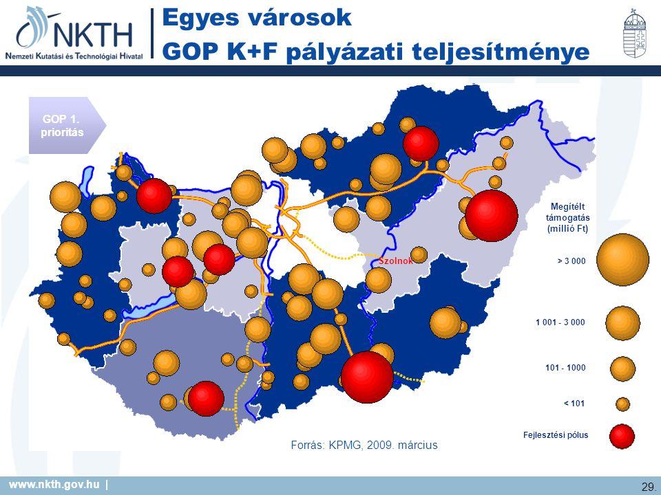 www.nkth.gov.hu | 29. Egyes városok GOP K+F pályázati teljesítménye Forrás: KPMG, 2009.
