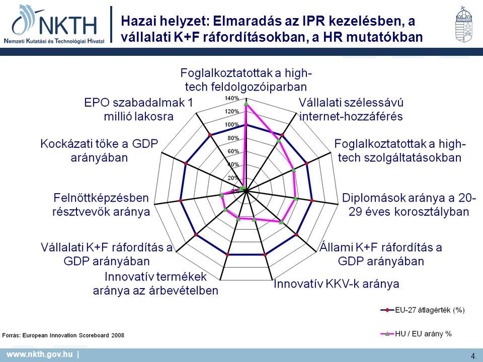 www.nkth.gov.hu | 25.2014. 09. 15. Együttműködő Magyarország – I.