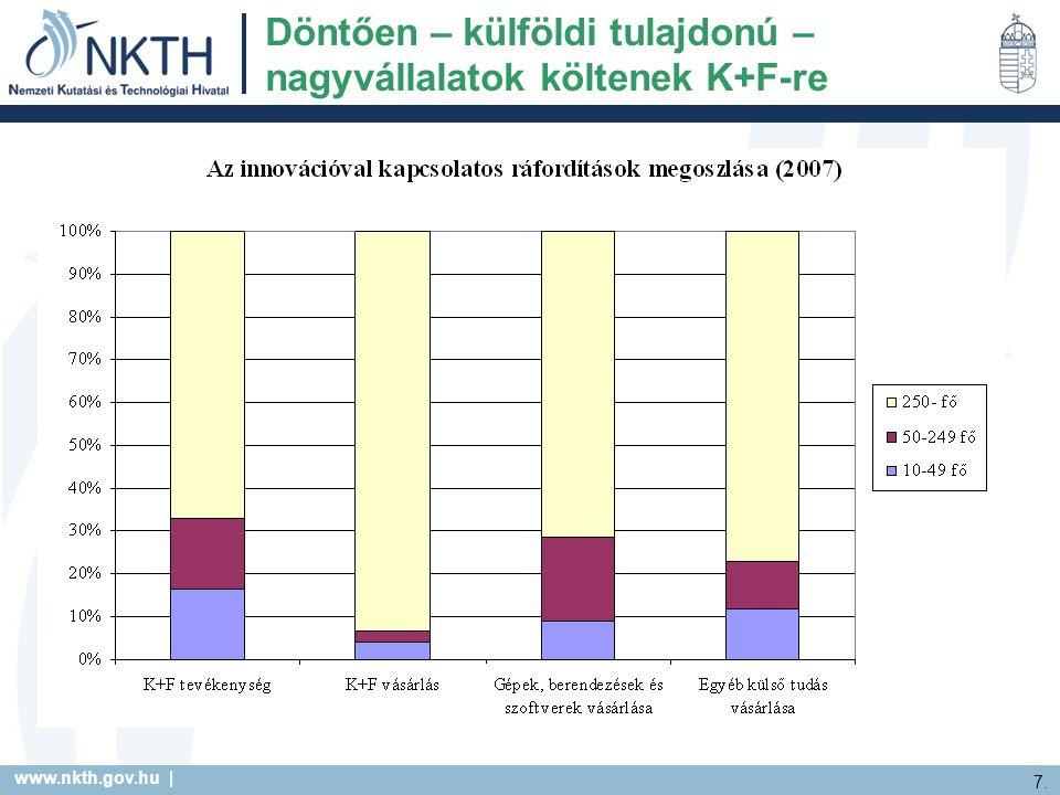 www.nkth.gov.hu | 7. Döntően – külföldi tulajdonú – nagyvállalatok költenek K+F-re
